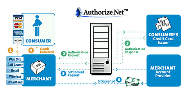Authorize.net Diagram